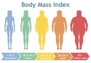 BMI - Adipositas