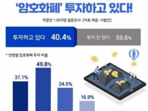 """Manusia """"40% karyawan, berinvestasi dalam cryptocurrency … setengah dari mereka berusia 30-an"""""""