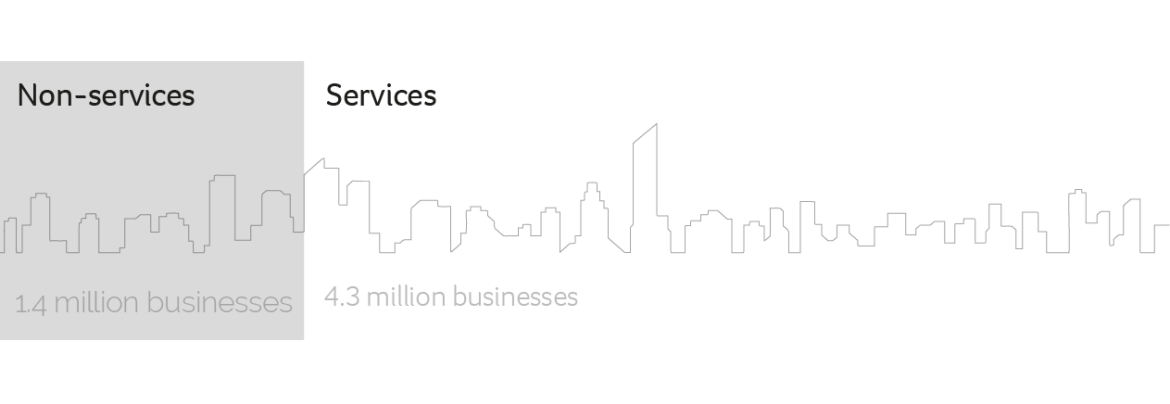 Business by industry in the UK 2017 Graph
