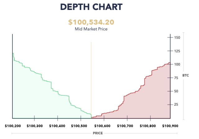 比特幣深度圖怎麼看?