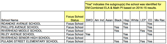 2016_0823_riverhead_chart_focus_school