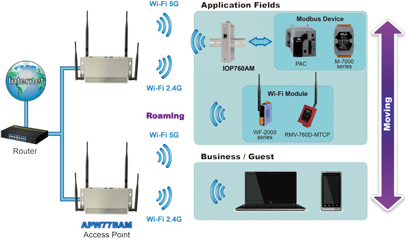 IWCP Access Point 3 350