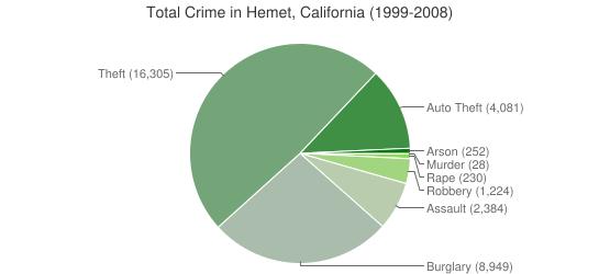 California-Hemet-Crime-Types