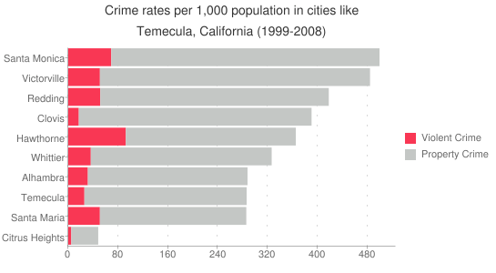 California-Temecula-Crime-Rate