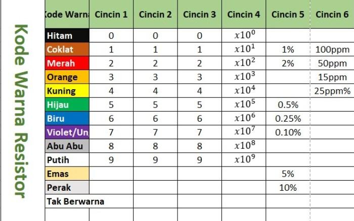 Gambar tabel 6 pita warna resistor