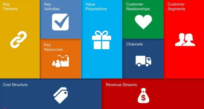 Contoh gambar sembilan elemen dalam bisnis model canvas