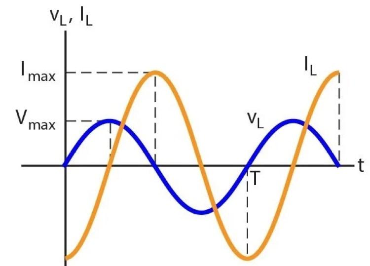 Contoh rangkaian induktor arus bolakbalik