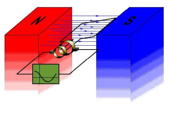 Gambar ilustrasi listrik bolak balik