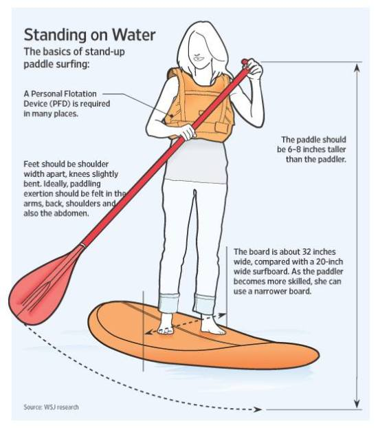 safety while stand up paddleboarding: infographic showing the basic safety measures