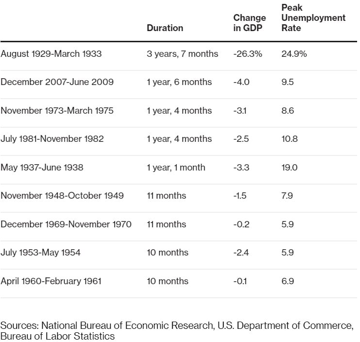 Figure 3- Most recessions do not have the same duration or unemployment effect as the Great Recession and the Great Depression