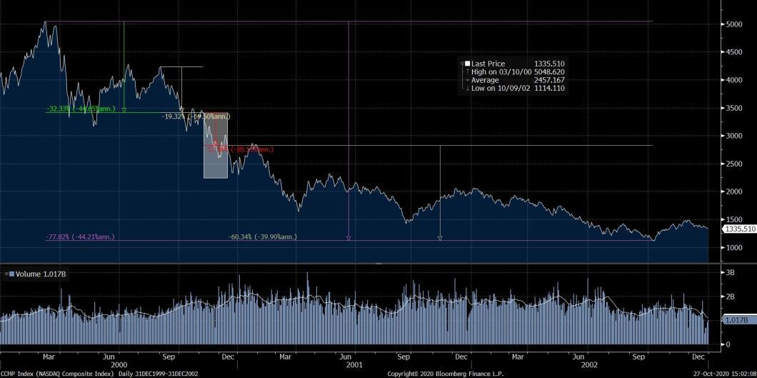 NASDAQ Performance 2000-2002