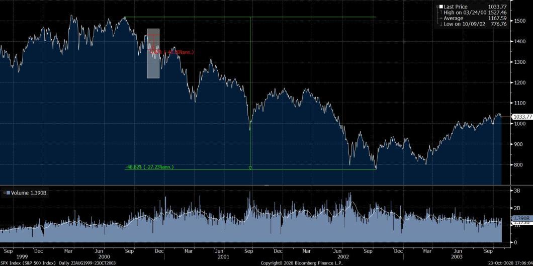 S&P Performance 2000-2002