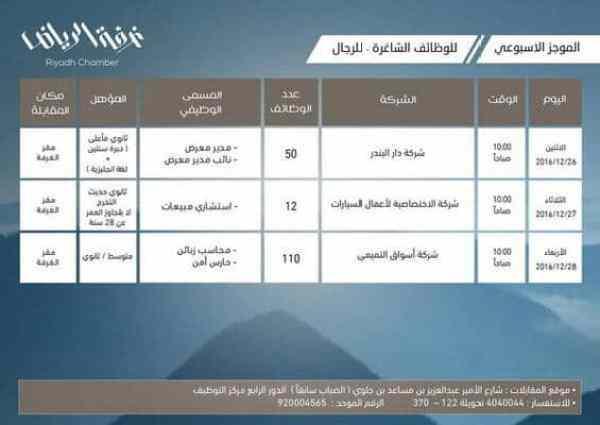 غرفة الرياض تعلن توفر 172 وظيفة للشباب بالقطاع الخاص