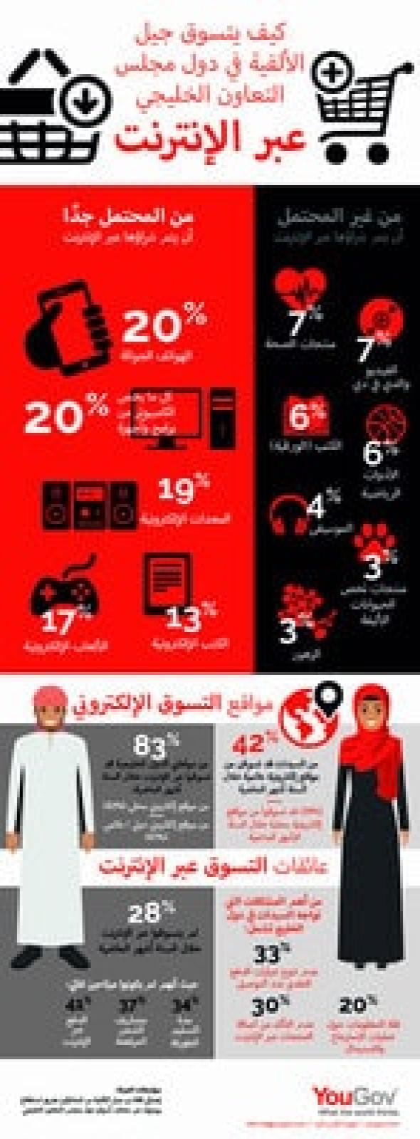 How do GCC Millennials Shop online?