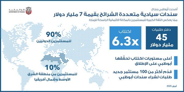 أبوظبي تصدر بنجاح سندات سيادية متعددة الشرائح بقيمة 7 مليار دولار
