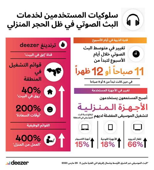 """""""ديزر"""" تكشف عن بيانات جديدة حول تغيّر سلوكيات المستخدمين لخدمات البث الصوتي"""