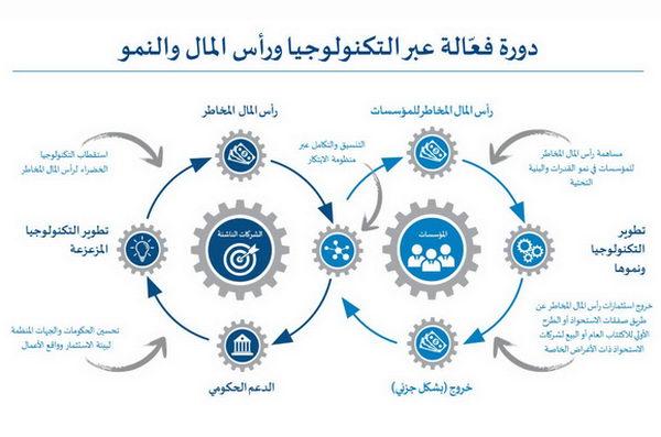 """آرثر دي ليتل"""": عالم ما بعد الوباء يبشّر بعصر جديد من الاستثمارات الخضراء في المملكة العربية السعودية"""
