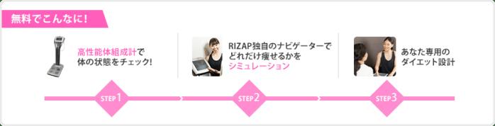 無料でこんなに! STEP1  高性能体組成計で体の状態をチェック! STEP2 RIZAP独自のナビゲーターでどれだけ痩せるかをシミュレーション STEP3 あなた専用のダイエット設計