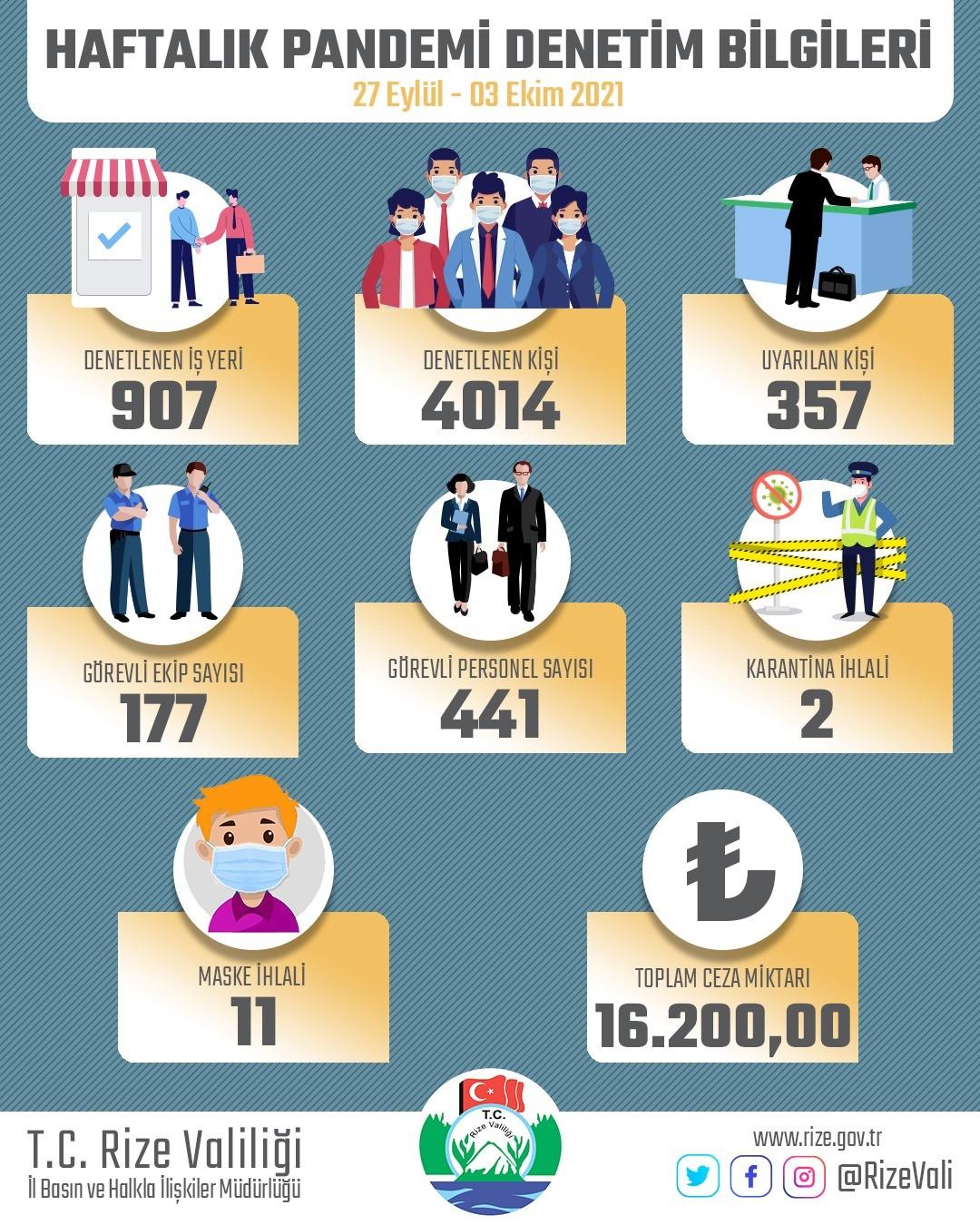 Rize'de bir haftada karantinadan kaçan 10 kişi otele yerleştirildi