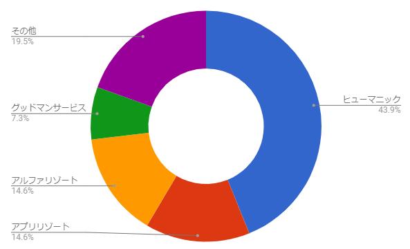 派遣会社 利用率 グラフ