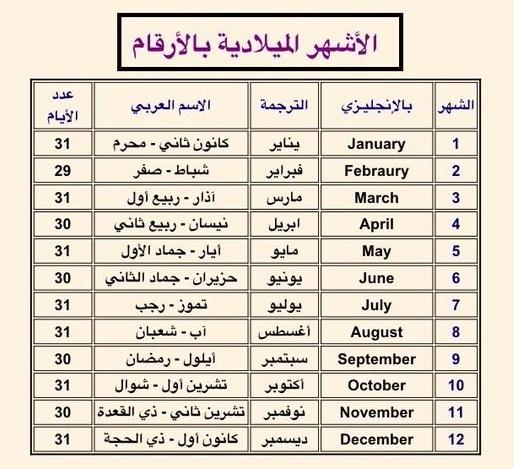 أنا يمني الاشهر الميلادية بالانجليزي مع جدول الشهور الميلادية بالترتيب