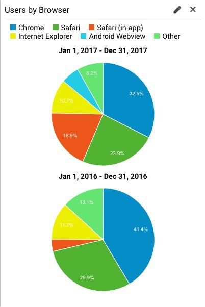 User browser comparison from 2016 to 2017