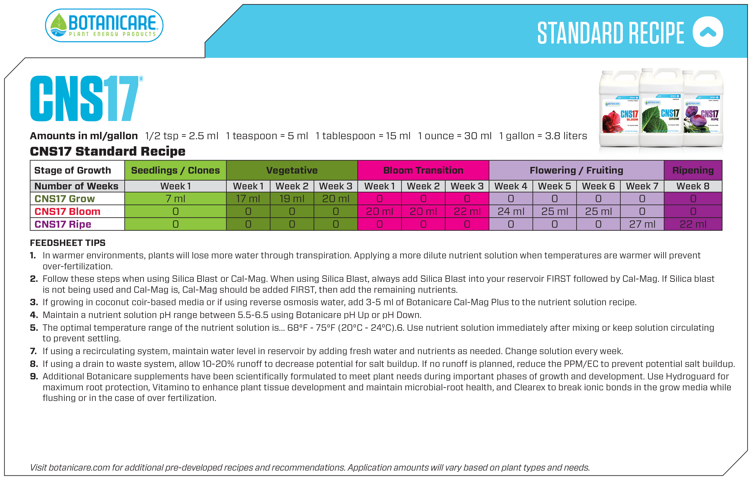 Botanicare Feedsheets/Nutrient Charts