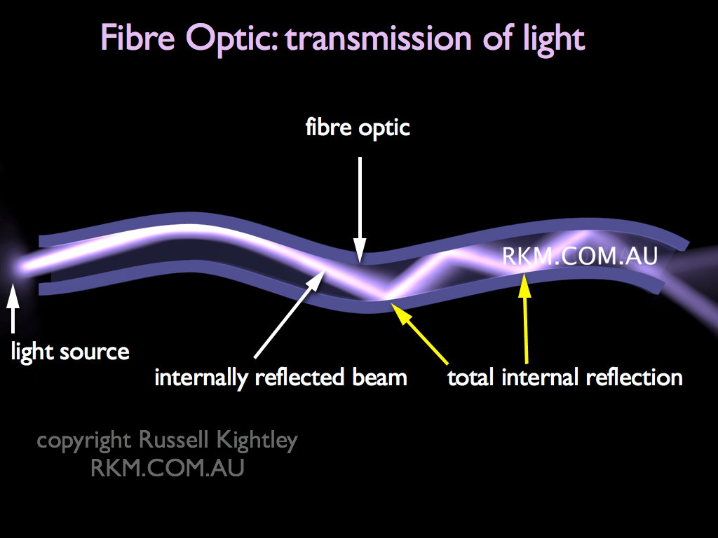 Video Animation Fibre Optic By Russell Kightley Media