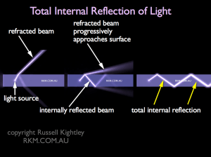 Video Animation: Total Internal Reflection by Russell