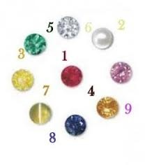 numerology gem stones
