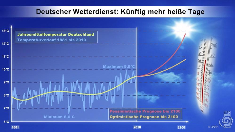 """Deutscher Wetterdienst: """"2-4° Erwärmung durch CO2 Emission bis 2100 in Deutschland."""""""