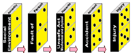 Heinrich-Domino-Theory