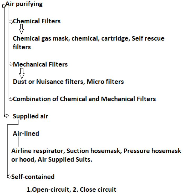what is Respiratory ppe in details