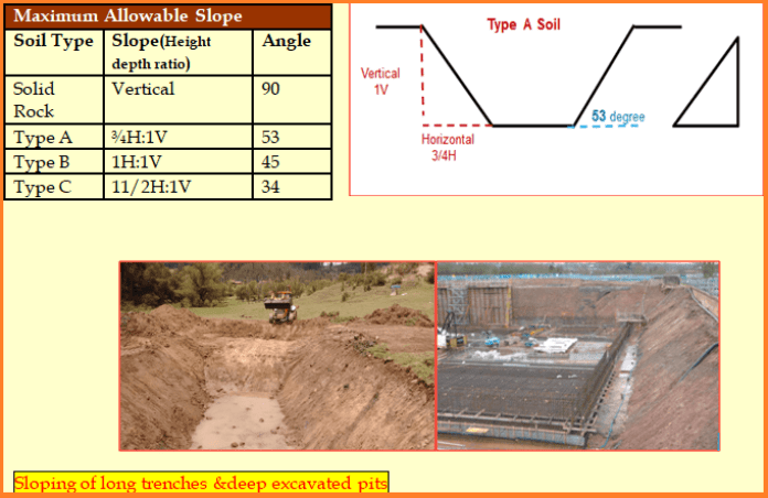 Sloping in Excavation