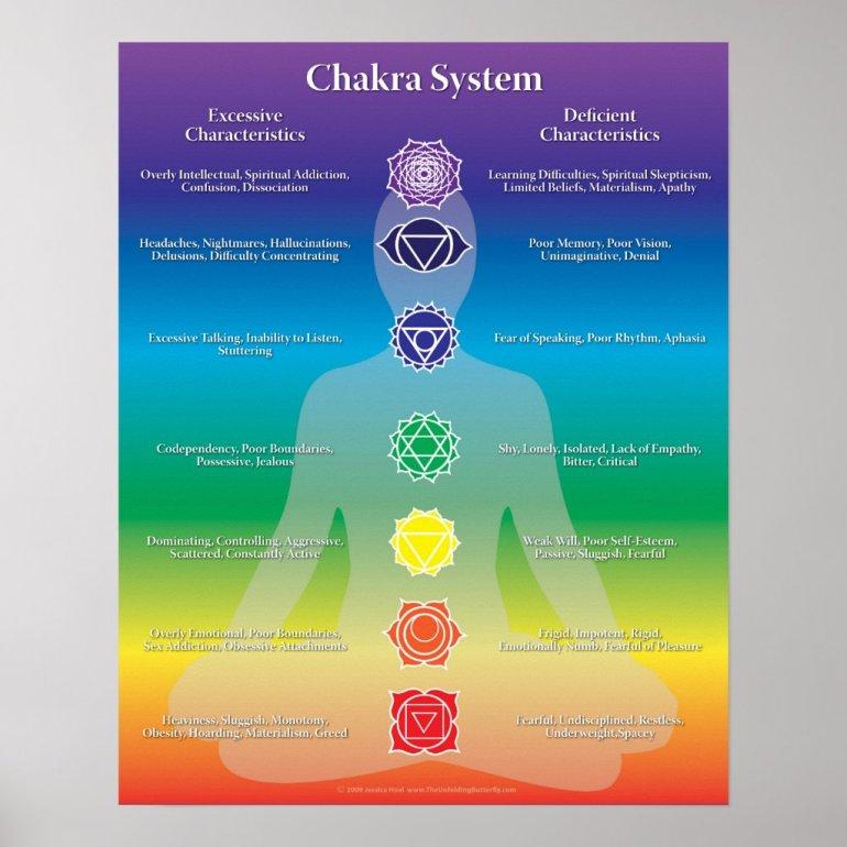Chakra System Poster
