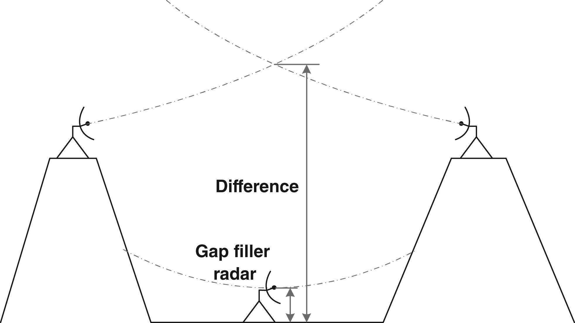Evaluation Of The Gap Filler Radar As An Implementation Of
