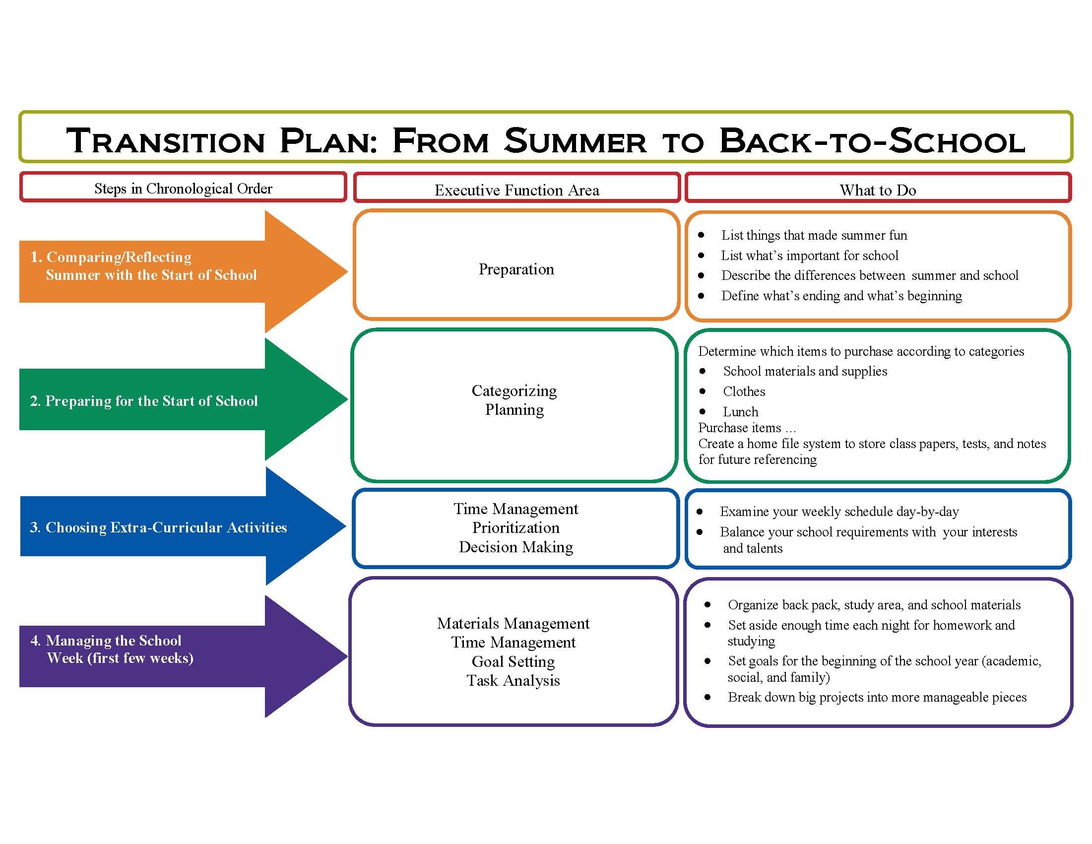 Back To School Ef Chart
