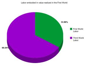 labor-pie-chart