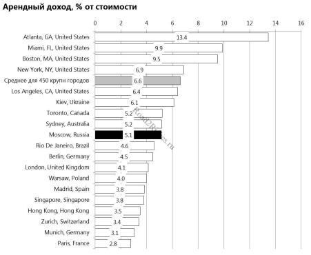 % арендного дохода жилья в Москве