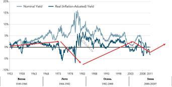 Ставки по облигациям США исторические