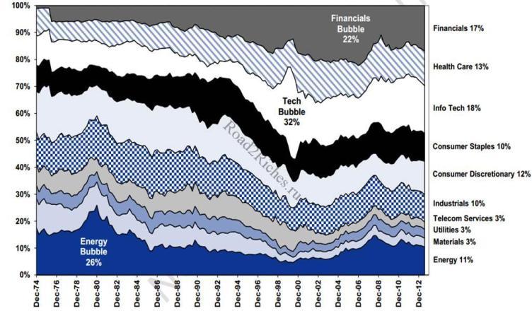 Композиция S&P500 по отраслям