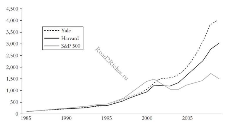 Endowment Equity Curve