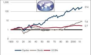 Возврат инвестиций - мир