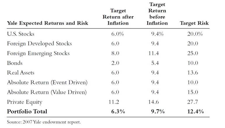 Ожидаемый доход и риск портфеля Йеля