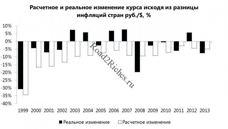 Расчетное и реальное изменение курса рубля относительно доллара