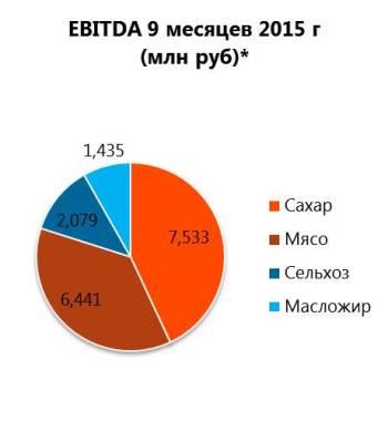 EBITDA Русагро за 9 месяцев 2015 г