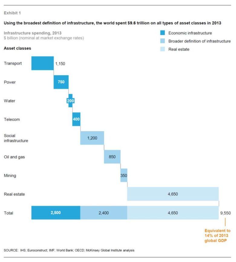 Мировые затраты на инфраструктуру в 2013 году