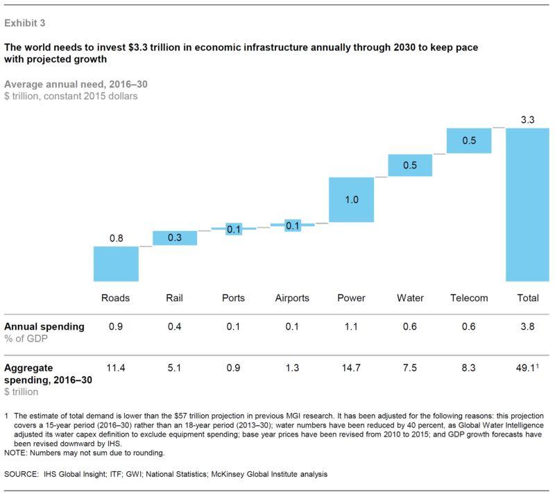 Необходимые ежегодные расходы на инфраструктуру до 2030 - 3.3 трлн. $ ежегодно