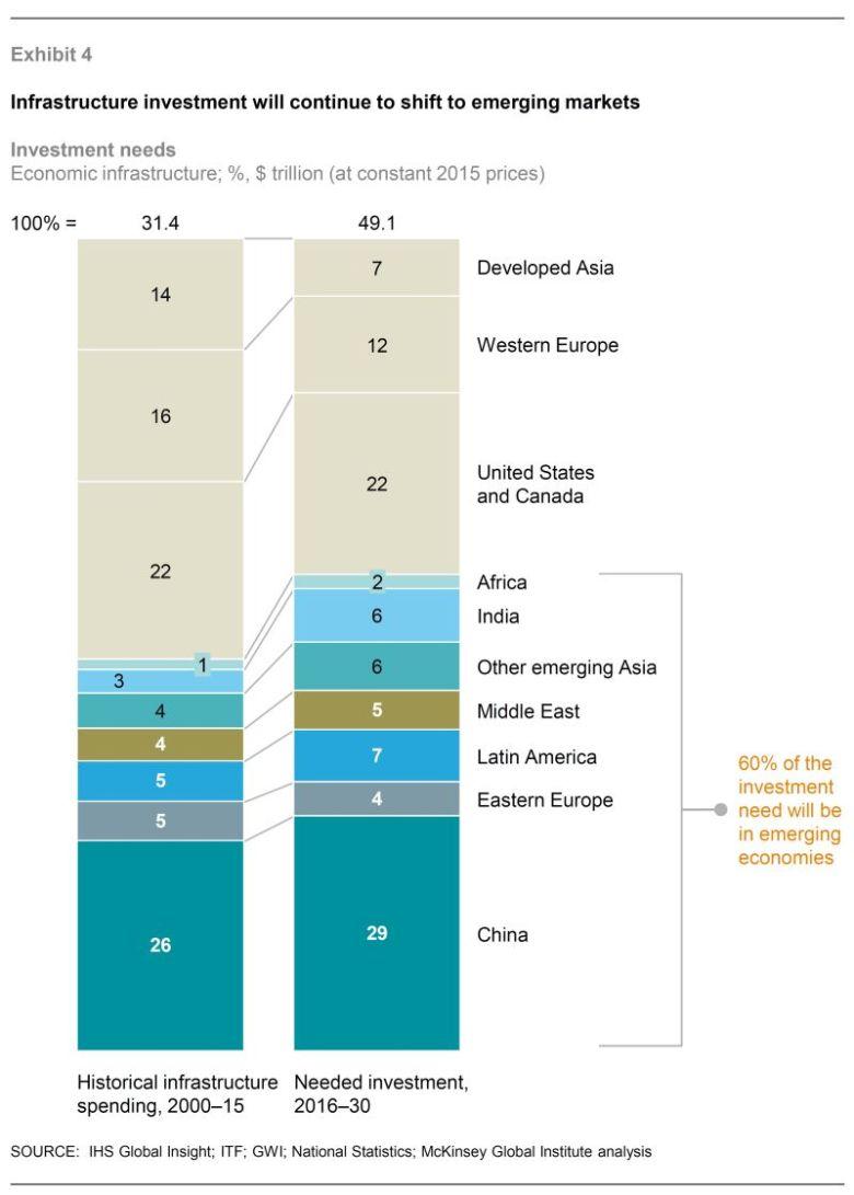 Инвестиции в инфраструктуру будут смещаться в развивающиеся страны
