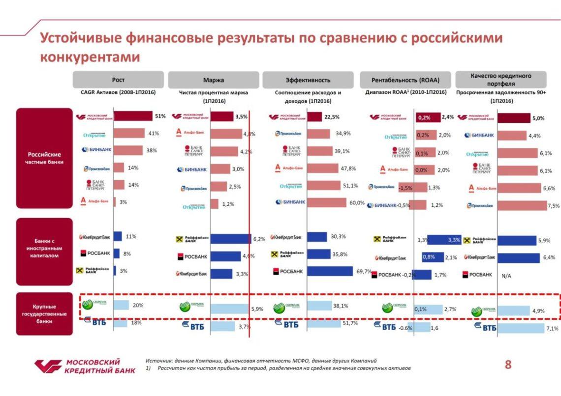 Конкурентный ландшафт банковского сектора в России на конец 1 п/г 2016